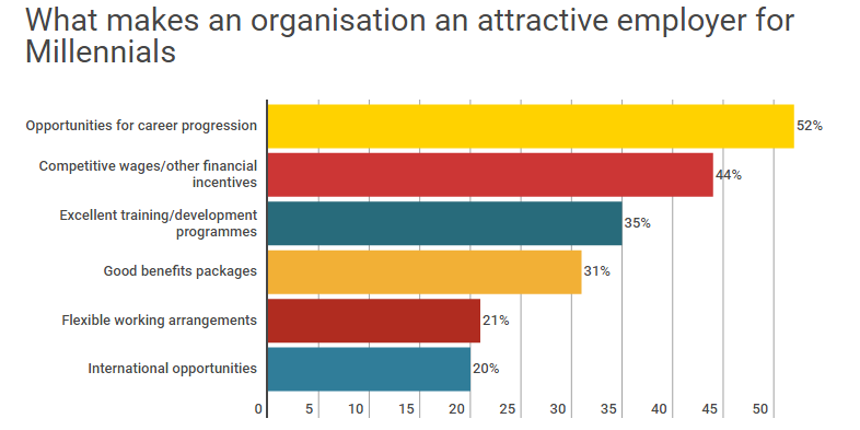 What makes an organization an attractive employer for Millennials
