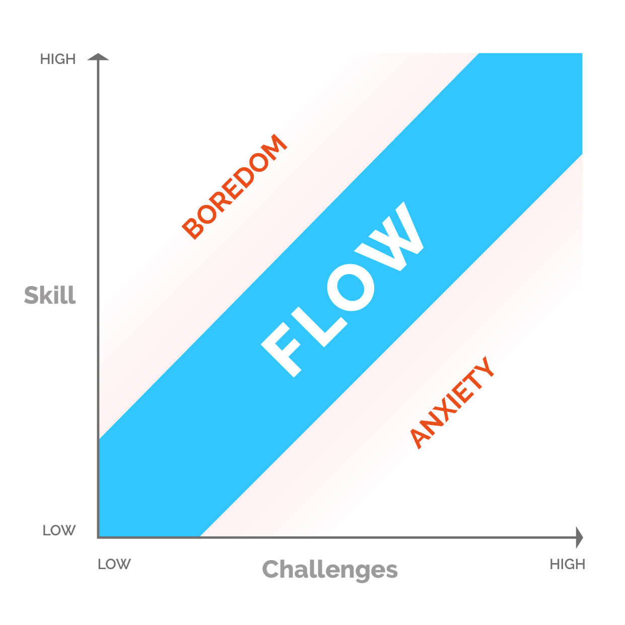 Graphic adaptation from Csikszentmihalyi (1975/2000) model of flow state