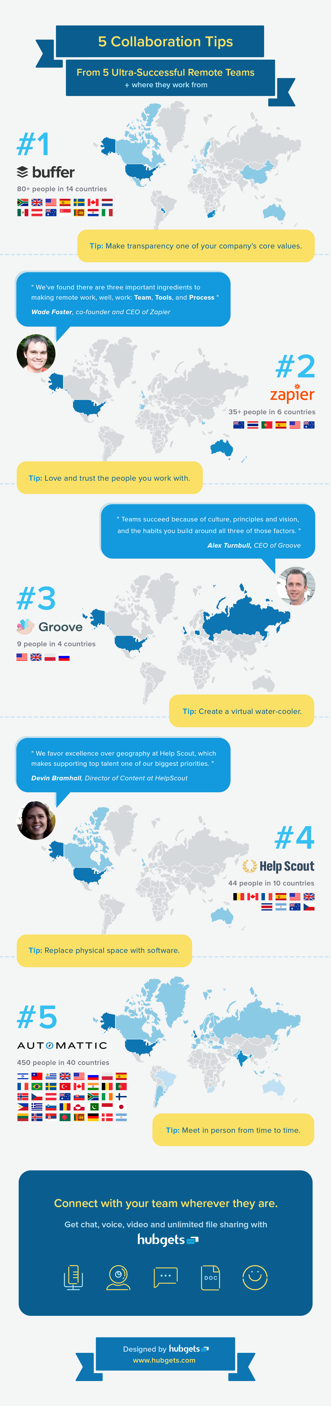 Infographic | Tips for remote startup teams | Hubgets